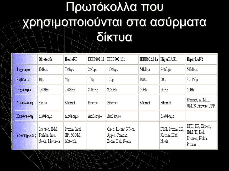 Πρωτόκολλα που χρησιμοποιούνται στα ασύρματα δίκτυα