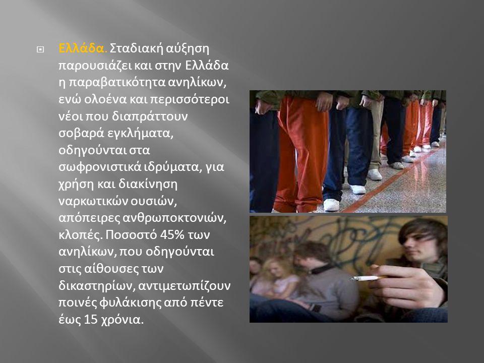  Ελλάδα. Σταδιακή αύξηση παρουσιάζει και στην Ελλάδα η παραβατικότητα ανηλίκων, ενώ ολοένα και περισσότεροι νέοι που διαπράττουν σοβαρά εγκλήματα, οδ
