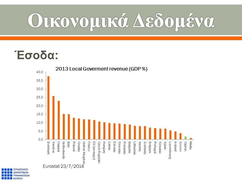 Έσοδα : Eurostat 23/7/2014