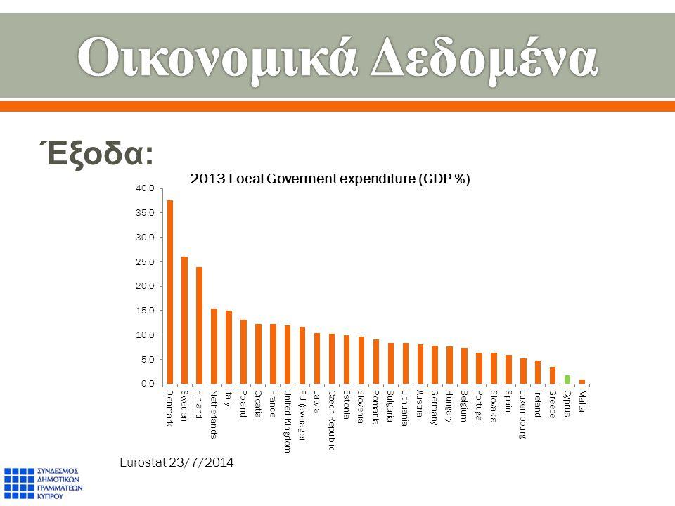 Έξοδα : Eurostat 23/7/2014