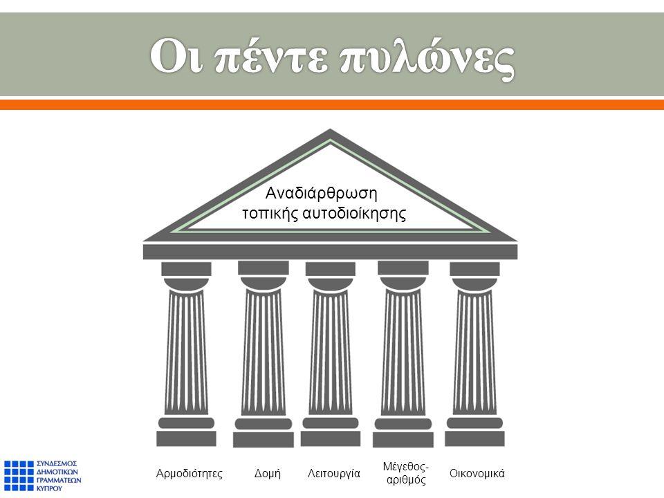Αρμοδιότητες Αναδιάρθρωση τοπικής αυτοδιοίκησης ΔομήΛειτουργία Μέγεθος- αριθμός Οικονομικά