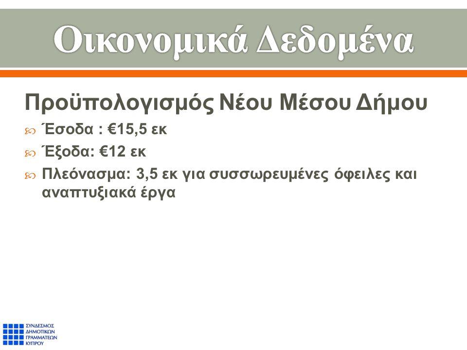 Προϋπολογισμός Νέου Μέσου Δήμου  Έσοδα : €15,5 εκ  Έξοδα : €12 εκ  Πλεόνασμα : 3,5 εκ για συσσωρευμένες όφειλες και αναπτυξιακά έργα