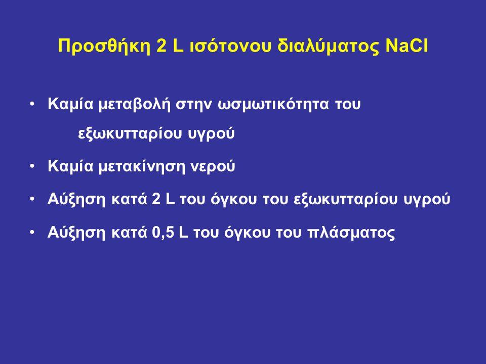 Προσθήκη 2 L ισότονου διαλύματος NaCl Καμία μεταβολή στην ωσμωτικότητα του εξωκυτταρίου υγρού Καμία μετακίνηση νερού Αύξηση κατά 2 L του όγκου του εξωκυτταρίου υγρού Αύξηση κατά 0,5 L του όγκου του πλάσματος