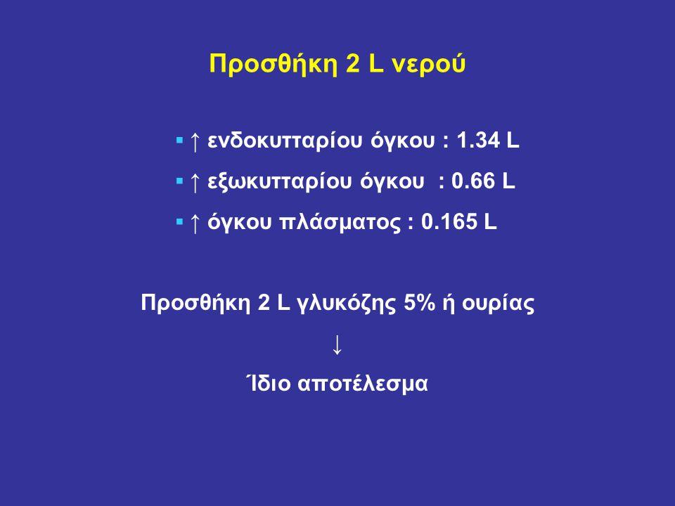 Προσθήκη 2 L νερού ▪ ↑ ενδοκυτταρίου όγκου : 1.34 L ▪ ↑ εξωκυτταρίου όγκου : 0.66 L ▪ ↑ όγκου πλάσματος : 0.165 L Προσθήκη 2 L γλυκόζης 5% ή ουρίας ↓ Ίδιο αποτέλεσμα