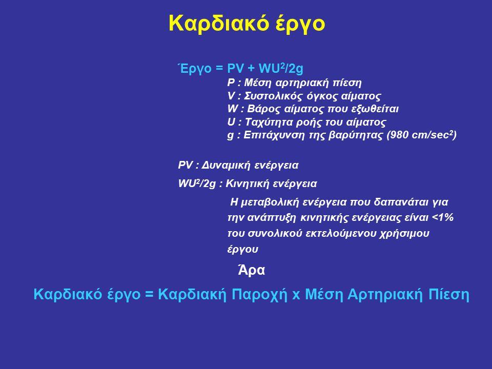 Καρδιακό έργο Έργο = PV + WU 2 /2g P : Μέση αρτηριακή πίεση V : Συστολικός όγκος αίματος W : Βάρος αίματος που εξωθείται U : Ταχύτητα ροής του αίματος g : Επιτάχυνση της βαρύτητας (980 cm/sec 2 ) PV : Δυναμική ενέργεια WU 2 /2g : Κινητική ενέργεια Η μεταβολική ενέργεια που δαπανάται για την ανάπτυξη κινητικής ενέργειας είναι <1% του συνολικού εκτελούμενου χρήσιμου έργου Άρα Καρδιακό έργο = Καρδιακή Παροχή x Μέση Αρτηριακή Πίεση
