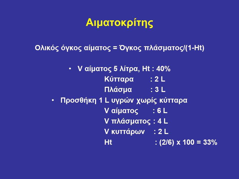 Αιματοκρίτης Ολικός όγκος αίματος = Όγκος πλάσματος/(1-Ht) V αίματος 5 λίτρα, Ht : 40% Κύτταρα : 2 L Πλάσμα : 3 L Προσθήκη 1 L υγρών χωρίς κύτταρα V αίματος : 6 L V πλάσματος : 4 L V κυττάρων : 2 L Ht : (2/6) x 100 = 33%
