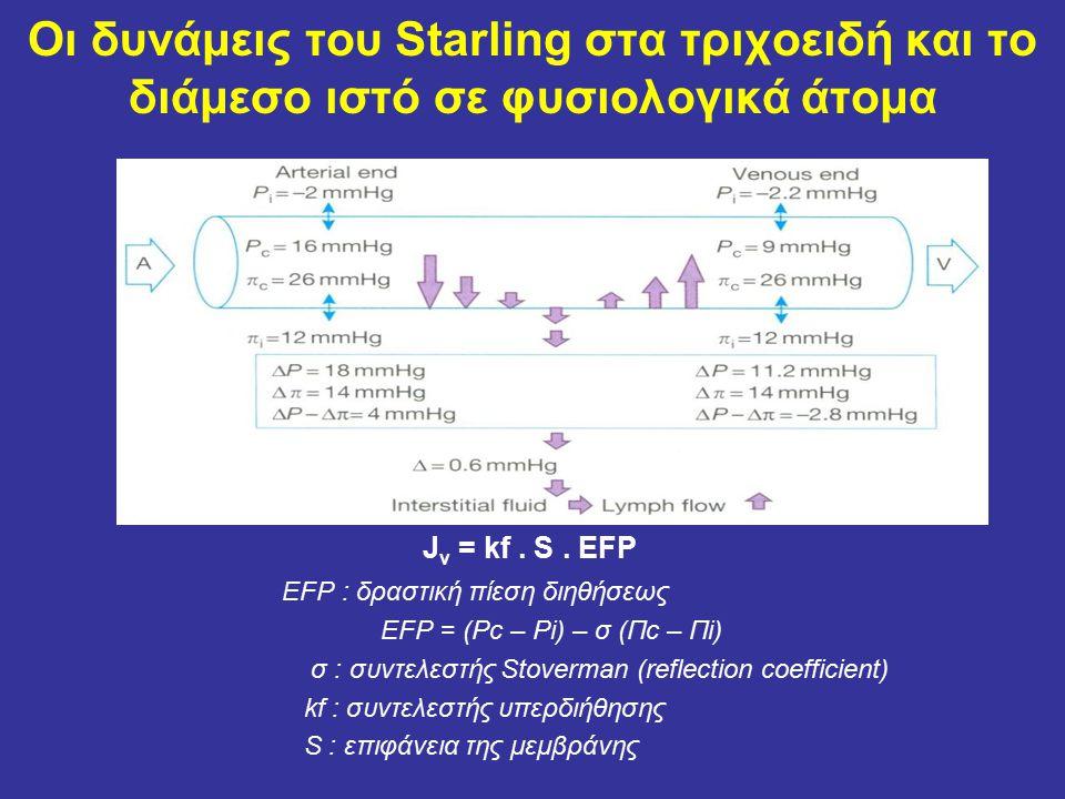 Οι δυνάμεις του Starling στα τριχοειδή και το διάμεσο ιστό σε φυσιολογικά άτομα J v = kf.