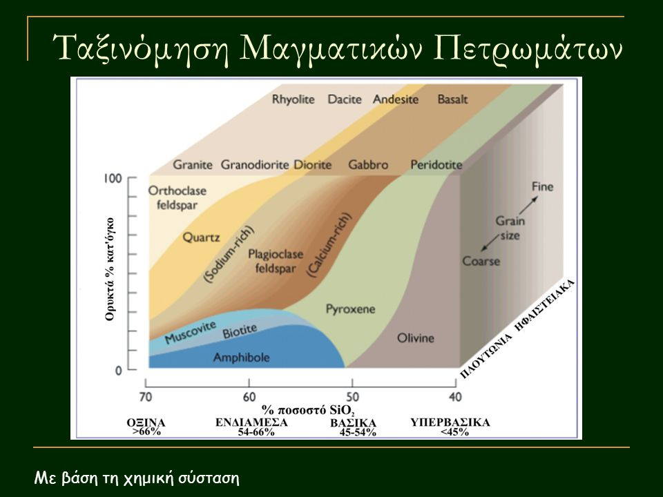 Ταξινόμηση Μαγματικών Πετρωμάτων Με βάση τη χημική σύσταση