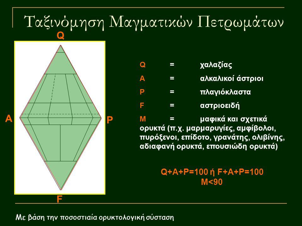 Ταξινόμηση Μαγματικών Πετρωμάτων Με βάση την ποσοστιαία ορυκτολογική σύσταση Q A P F Q=χαλαζίας Α=αλκαλικοί άστριοι Ρ=πλαγιόκλαστα F=αστριοειδή Μ=μαφι