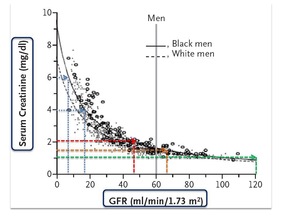 Cockcroft-Gault equation (140 - age) x lean body weight [kg] CCr (mL/min) = ————————————————— Cr [mg/dL] x 72  0.5 mg/dl όταν η αρχική κρεατινίνη είναι  1,9  1.0 mg/dl όταν η αρχική κρεατινίνη είναι 2.0-4.9  1.5 mg/dl όταν η αρχική κρεατινίνη είναι > 5 Am J Med 1983; 74: 243  0.5 mg/dl όταν η αρχική κρεατινίνη είναι  1,9  1.0 mg/dl όταν η αρχική κρεατινίνη είναι 2.0-4.9  1.5 mg/dl όταν η αρχική κρεατινίνη είναι > 5 Am J Med 1983; 74: 243 Προβληματικός ο ορισμός…