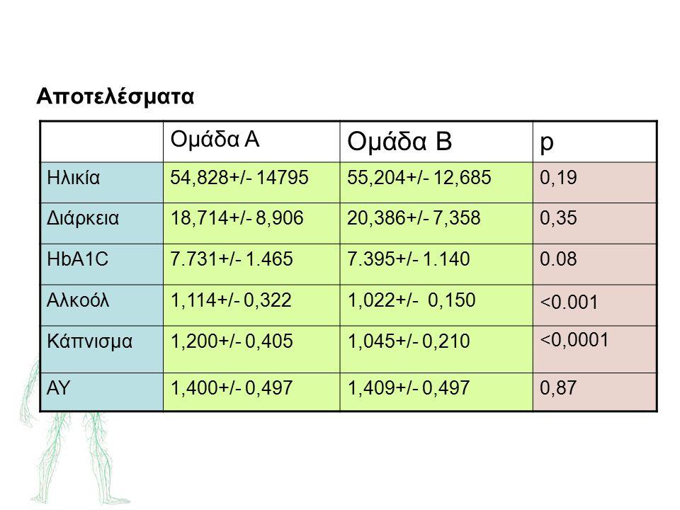 Αποτελέσματα Ομάδα Α Ομάδα Βp Hλικία54,828+/- 1479555,204+/- 12,6850,19 Διάρκεια18,714+/- 8,90620,386+/- 7,3580,35 HbA1C7.731+/- 1.4657.395+/- 1.1400.08 Αλκοόλ1,114+/- 0,3221,022+/- 0,150 Κάπνισμα1,200+/- 0,4051,045+/- 0,210 ΑΥ1,400+/- 0,4971,409+/- 0,4970,87 <0.001 <0,0001