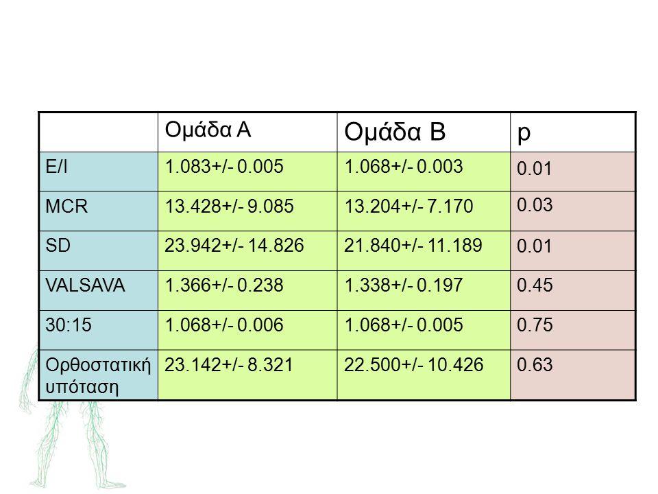 Ομάδα Α Ομάδα Βp Ε/Ι1.083+/- 0.0051.068+/- 0.003 MCR13.428+/- 9.08513.204+/- 7.170 SD23.942+/- 14.82621.840+/- 11.189 VALSAVA1.366+/- 0.2381.338+/- 0.1970.45 30:151.068+/- 0.0061.068+/- 0.0050.75 Ορθοστατική υπόταση 23.142+/- 8.32122.500+/- 10.4260.63 0.01 0.03 0.01