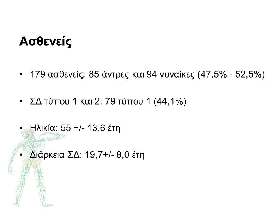 Ασθενείς 179 ασθενείς: 85 άντρες και 94 γυναίκες (47,5% - 52,5%) ΣΔ τύπου 1 και 2: 79 τύπου 1 (44,1%) Ηλικία: 55 +/- 13,6 έτη Διάρκεια ΣΔ: 19,7+/- 8,0 έτη