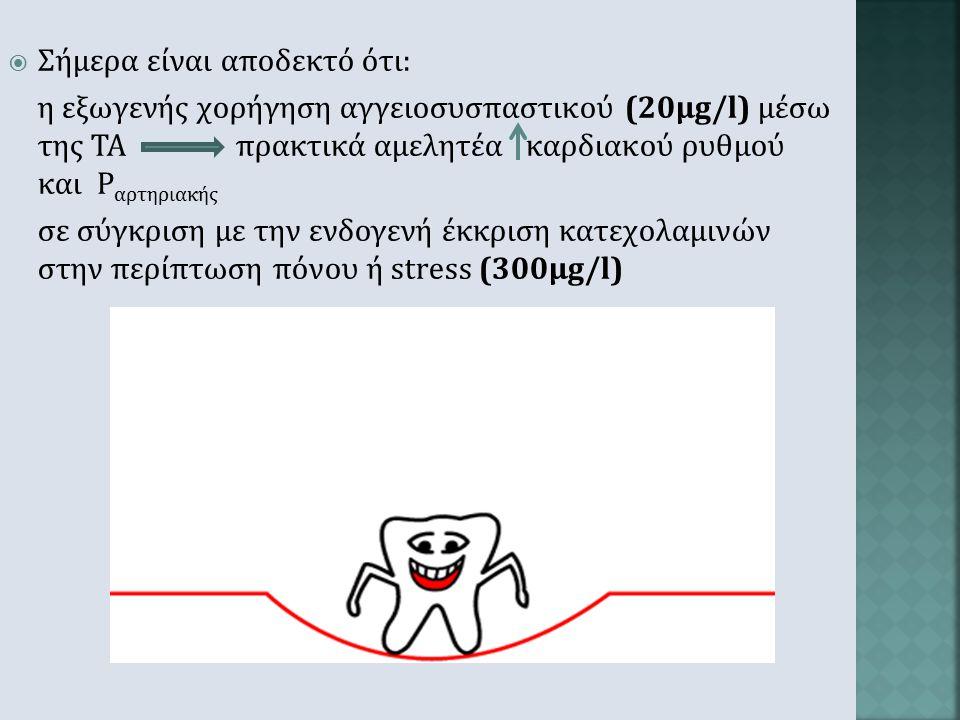  Stress: φυσιολογική αντίδραση οργανισμού ασθενών μας στο οδοντιατρείο λόγω ψυχικής επιβάρυνσης ή πόνου (έκκριση επινεφρίνης, νορεπινεφρίνης)  Σύντο