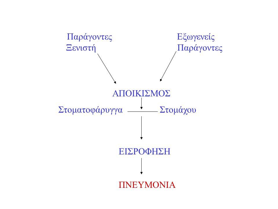 Πυρετός Λευκοκυττάρωση Πύκνωση Πνευμονία Ατελεκτασία Καρδιακή ανεπάρκεια Πνευμονική εμβολή Πνευμονική αιμορραγία Πυώδης απόχρεμψη
