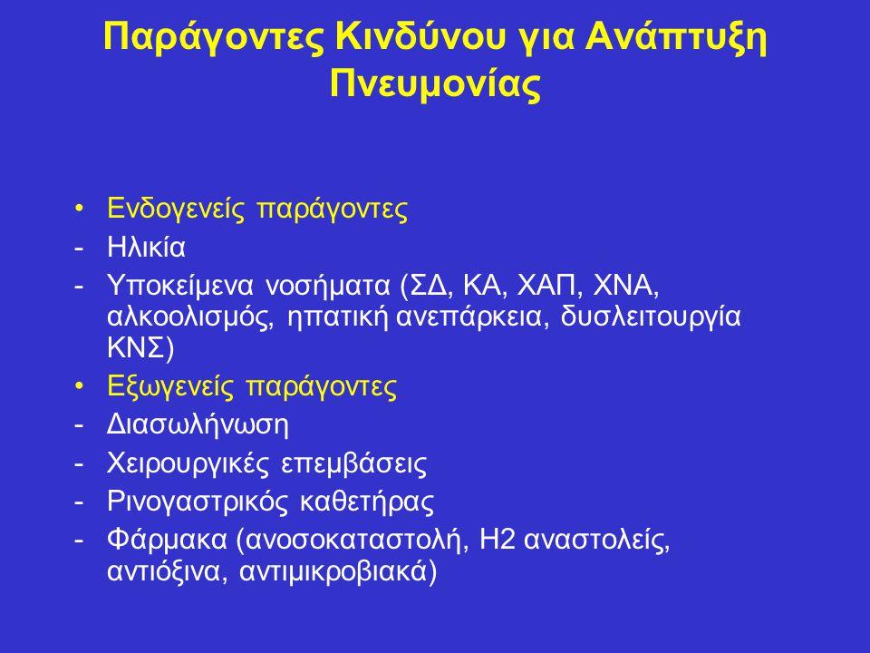 Παράγοντες Κινδύνου για Ανάπτυξη Πνευμονίας Ενδογενείς παράγοντες -Ηλικία -Υποκείμενα νοσήματα (ΣΔ, ΚΑ, ΧΑΠ, ΧΝΑ, αλκοολισμός, ηπατική ανεπάρκεια, δυσλειτουργία ΚΝΣ) Εξωγενείς παράγοντες -Διασωλήνωση -Χειρουργικές επεμβάσεις -Ρινογαστρικός καθετήρας -Φάρμακα (ανοσοκαταστολή, Η2 αναστολείς, αντιόξινα, αντιμικροβιακά)