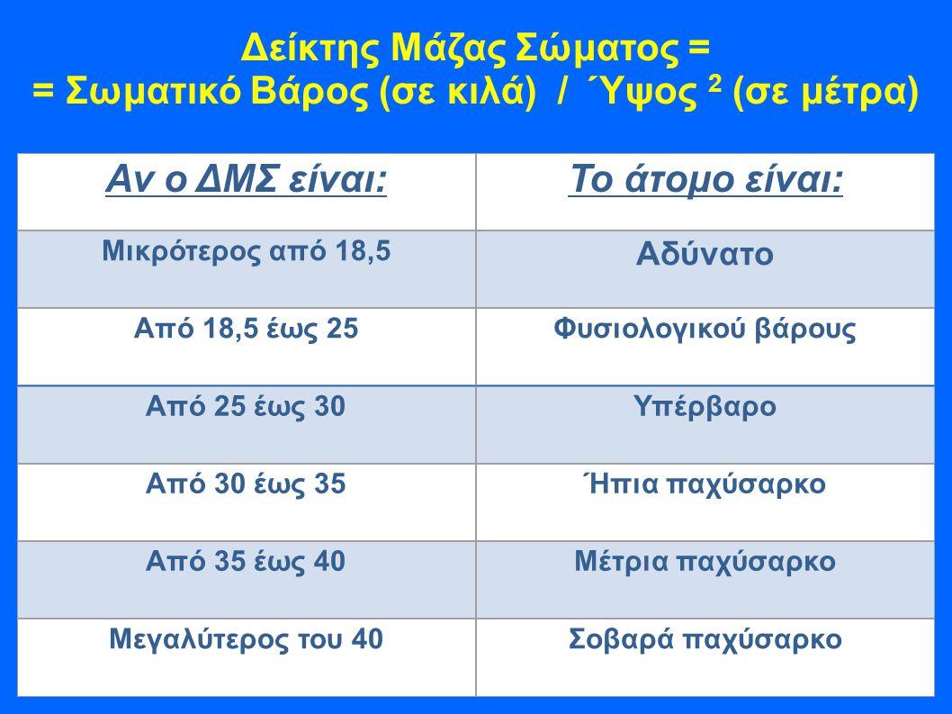 Δείκτης Μάζας Σώματος = = Σωματικό Βάρος (σε κιλά) / Ύψος 2 (σε μέτρα) Αν ο ΔΜΣ είναι:Το άτομο είναι: Μικρότερος από 18,5 Αδύνατο Από 18,5 έως 25Φυσιολογικού βάρους Από 25 έως 30Υπέρβαρο Από 30 έως 35Ήπια παχύσαρκο Από 35 έως 40Μέτρια παχύσαρκο Μεγαλύτερος του 40Σοβαρά παχύσαρκο