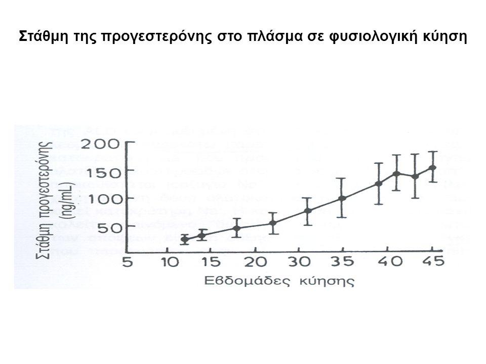 Στάθμη της προγεστερόνης στο πλάσμα σε φυσιολογική κύηση