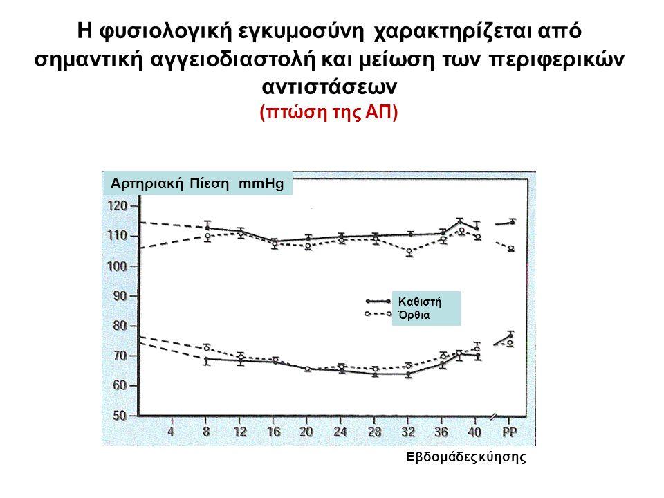 Η φυσιολογική εγκυμοσύνη χαρακτηρίζεται από σημαντική αγγειοδιαστολή και μείωση των περιφερικών αντιστάσεων (πτώση της ΑΠ) Καθιστή Όρθια Εβδομάδες κύησης Αρτηριακή Πίεση mmHg