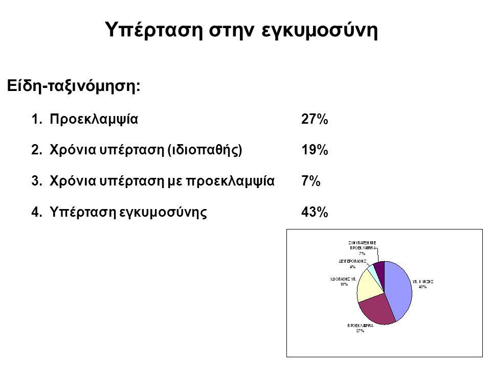 Υπέρταση στην εγκυμοσύνη Είδη-ταξινόμηση: 1.Προεκλαμψία27% 2.Χρόνια υπέρταση (ιδιοπαθής)19% 3.Χρόνια υπέρταση με προεκλαμψία7% 4.Υπέρταση εγκυμοσύνης43%