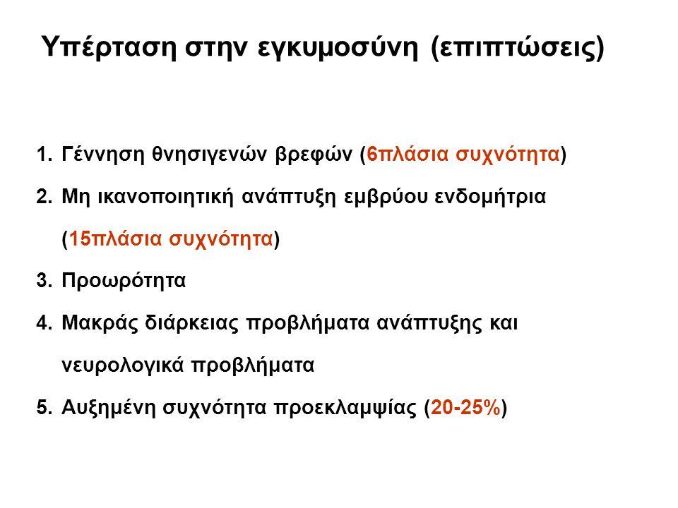 Υπέρταση στην εγκυμοσύνη (επιπτώσεις) 1.Γέννηση θνησιγενών βρεφών (6πλάσια συχνότητα) 2.Μη ικανοποιητική ανάπτυξη εμβρύου ενδομήτρια (15πλάσια συχνότητα) 3.Προωρότητα 4.Μακράς διάρκειας προβλήματα ανάπτυξης και νευρολογικά προβλήματα 5.Αυξημένη συχνότητα προεκλαμψίας (20-25%)