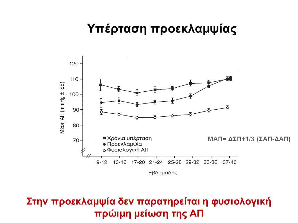 Υπέρταση προεκλαμψίας Στην προεκλαμψία δεν παρατηρείται η φυσιολογική πρώιμη μείωση της ΑΠ ΜΑΠ= ΔΣΠ+1/3 (ΣΑΠ-ΔΑΠ)