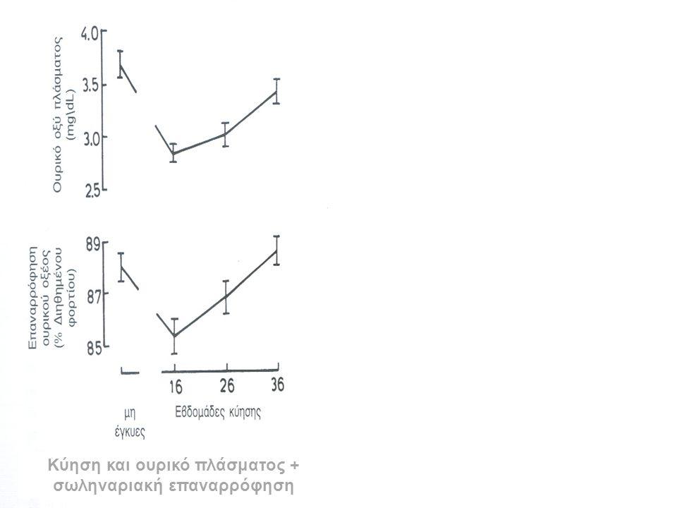 Κύηση και ουρικό πλάσματος + σωληναριακή επαναρρόφηση Σχέση ΩΠ και ADH πλάσματος σε έγκυες και μη
