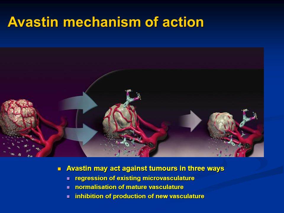 Avastin mechanism of action Avastin may act against tumours in three ways Avastin may act against tumours in three ways regression of existing microva