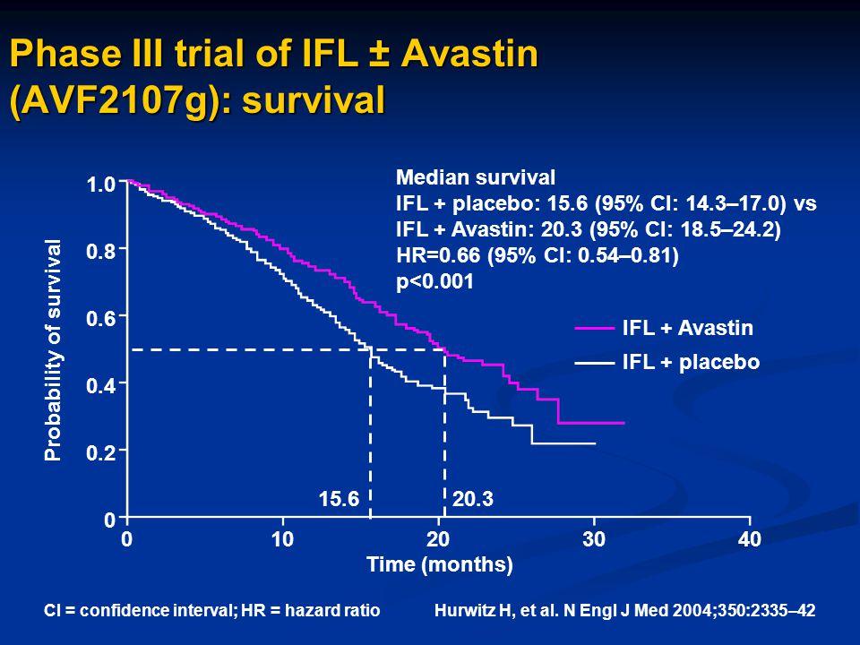 Phase III trial of IFL ± Avastin (AVF2107g): survival Median survival IFL + placebo: 15.6 (95% CI: 14.3–17.0) vs IFL + Avastin: 20.3 (95% CI: 18.5–24.