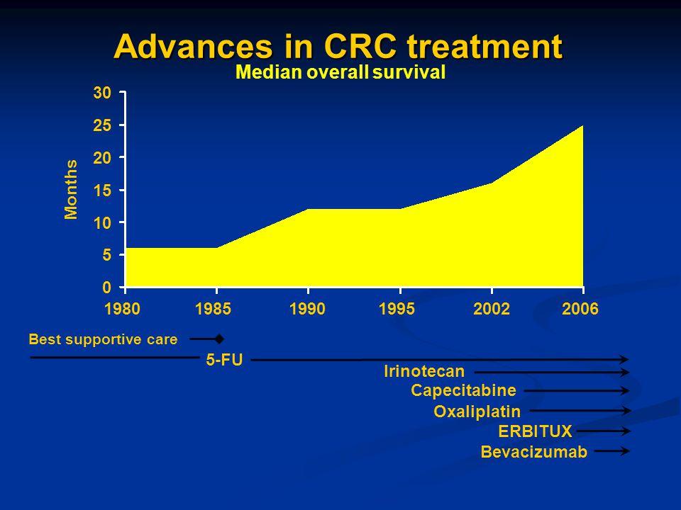 Median overall survival 30 25 20 15 10 5 0 Months Advances in CRC treatment Best supportive care Irinotecan 5-FU ERBITUX Oxaliplatin Capecitabine Beva