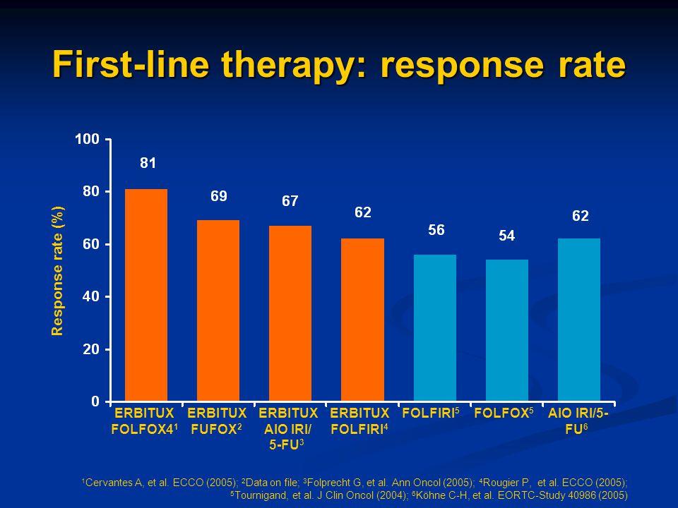 Response rate (%) 1 Cervantes A, et al. ECCO (2005); 2 Data on file; 3 Folprecht G, et al. Ann Oncol (2005); 4 Rougier P, et al. ECCO (2005); 5 Tourni