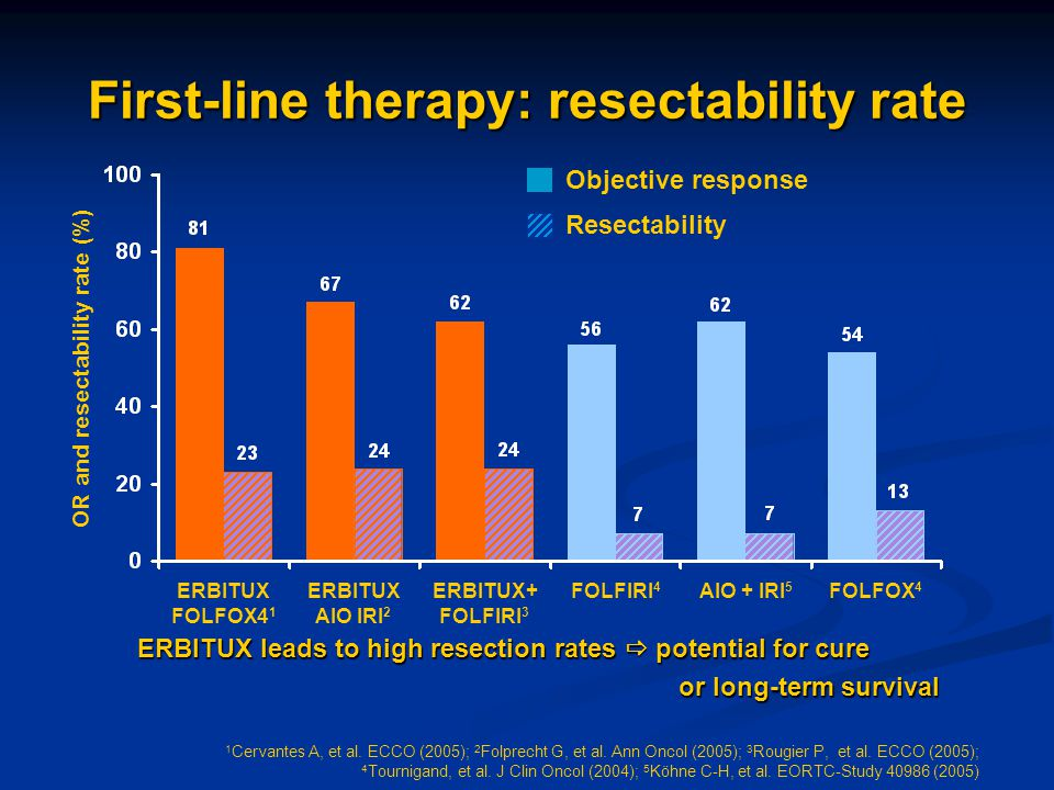First-line therapy: resectability rate ERBITUX leads to high resection rates  potential for cure or long-term survival or long-term survival OR and r