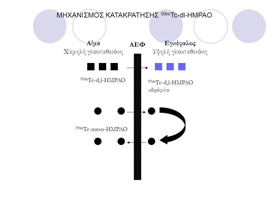 ΜΗΧΑΝΙΣΜΟΣ ΚΑΤΑΚΡΑΤΗΣΗΣ 99m Tc-dl-HMPAO 99m Tc-d,l-HMPAO 99m Tc-meso-HMPAO 99m Tc-d,l-HMPAO υδρόφιλο Αίμα Χαμηλή γλουταθειόνη Εγκέφαλος Υψηλή γλουταθειόνη ΑΕΦ