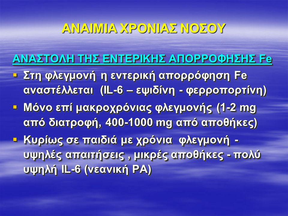 ΑΝΑΙΜΙΑ ΧΡΟΝΙΑΣ ΝΟΣΟΥ ΑΝΑΣΤΟΛΗ ΤΗΣ ΕΝΤΕΡΙΚΗΣ ΑΠΟΡΡΟΦΗΣΗΣ Fe  Στη φλεγμονή η εντερική απορρόφηση Fe αναστέλλεται (ΙL-6 – εψιδίνη - φερροπορτίνη)  Μόνο επί μακροχρόνιας φλεγμονής (1-2 mg από διατροφή, 400-1000 mg από αποθήκες)  Κυρίως σε παιδιά με χρόνια φλεγμονή - υψηλές απαιτήσεις, μικρές αποθήκες - πολύ υψηλή IL-6 (νεανική ΡΑ) ΑΝΑΣΤΟΛΗ ΤΗΣ ΕΝΤΕΡΙΚΗΣ ΑΠΟΡΡΟΦΗΣΗΣ Fe  Στη φλεγμονή η εντερική απορρόφηση Fe αναστέλλεται (ΙL-6 – εψιδίνη - φερροπορτίνη)  Μόνο επί μακροχρόνιας φλεγμονής (1-2 mg από διατροφή, 400-1000 mg από αποθήκες)  Κυρίως σε παιδιά με χρόνια φλεγμονή - υψηλές απαιτήσεις, μικρές αποθήκες - πολύ υψηλή IL-6 (νεανική ΡΑ)