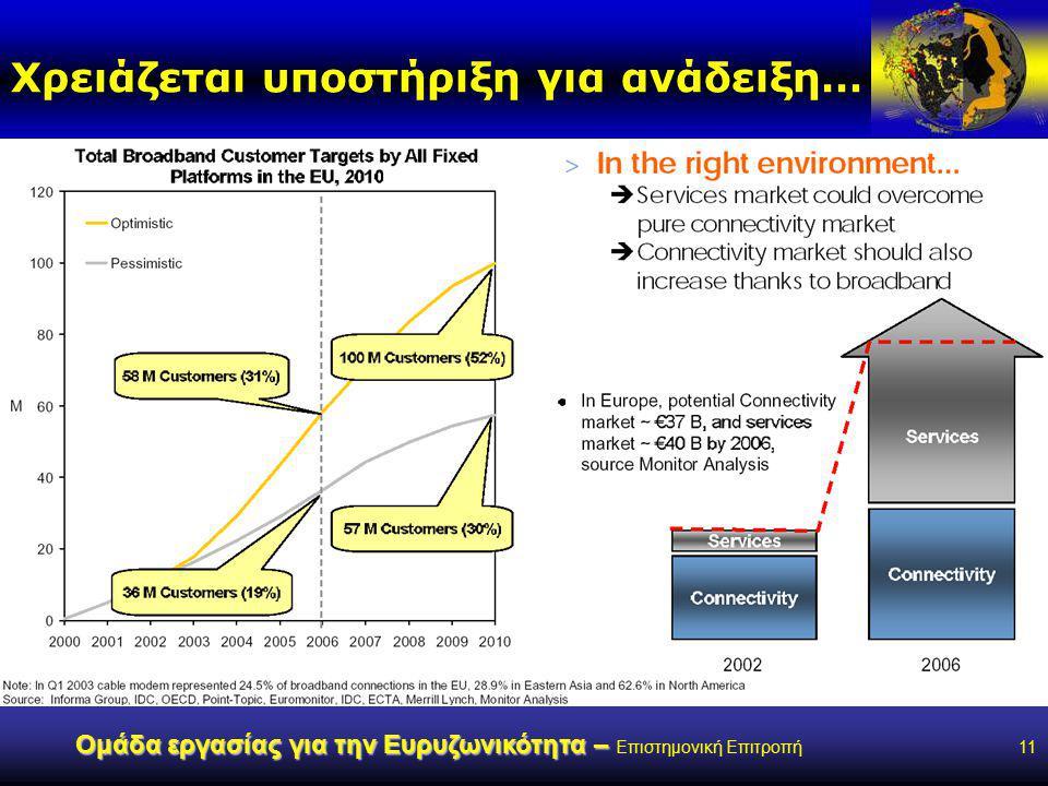 www.broad-band.gr Ομάδα εργασίας για την Ευρυζωνικότητα – Ομάδα εργασίας για την Ευρυζωνικότητα – Επιστημονική Επιτροπή11 Χρειάζεται υποστήριξη για ανάδειξη…