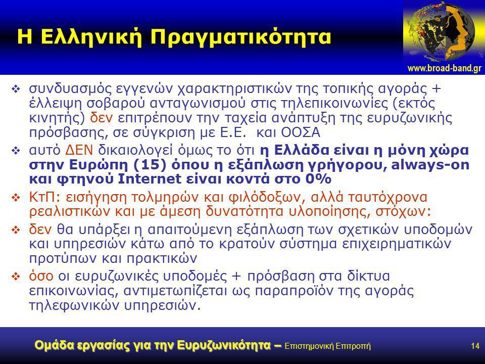 www.broad-band.gr Ομάδα εργασίας για την Ευρυζωνικότητα – Ομάδα εργασίας για την Ευρυζωνικότητα – Επιστημονική Επιτροπή14 Η Ελληνική Πραγματικότητα  συνδυασμός εγγενών χαρακτηριστικών της τοπικής αγοράς + έλλειψη σοβαρού ανταγωνισμού στις τηλεπικοινωνίες (εκτός κινητής) δεν επιτρέπουν την ταχεία ανάπτυξη της ευρυζωνικής πρόσβασης, σε σύγκριση με Ε.Ε.