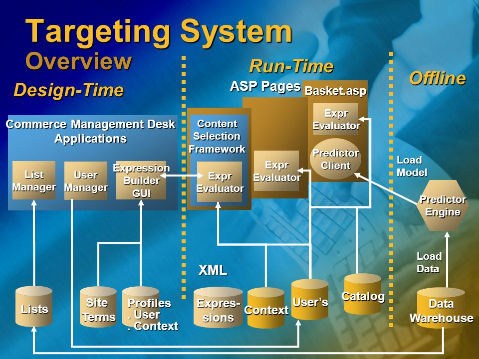Targeting System Overview Basket.asp PredictorClient ExprEvaluator ExprEvaluator DataWarehouse Offline LoadModel LoadData Expres- sions Profiles. User