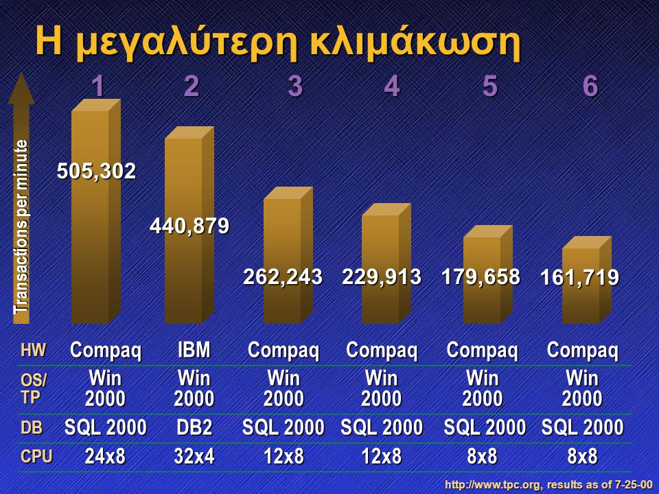 440,879 262,243229,913179,658 161,719 H μεγαλύτερη κλιμάκωση Transactions per minute HWCompaqIBMCompaqCompaqCompaqCompaq OS/ TP Win 2000 Win2000Win2000 DB SQL 2000 DB2 SQL 2000 SQL 2000 SQL 2000 CPU24x832x412x812x88x88x8 23456 http://www.tpc.org, results as of 7-25-00 505,302 1