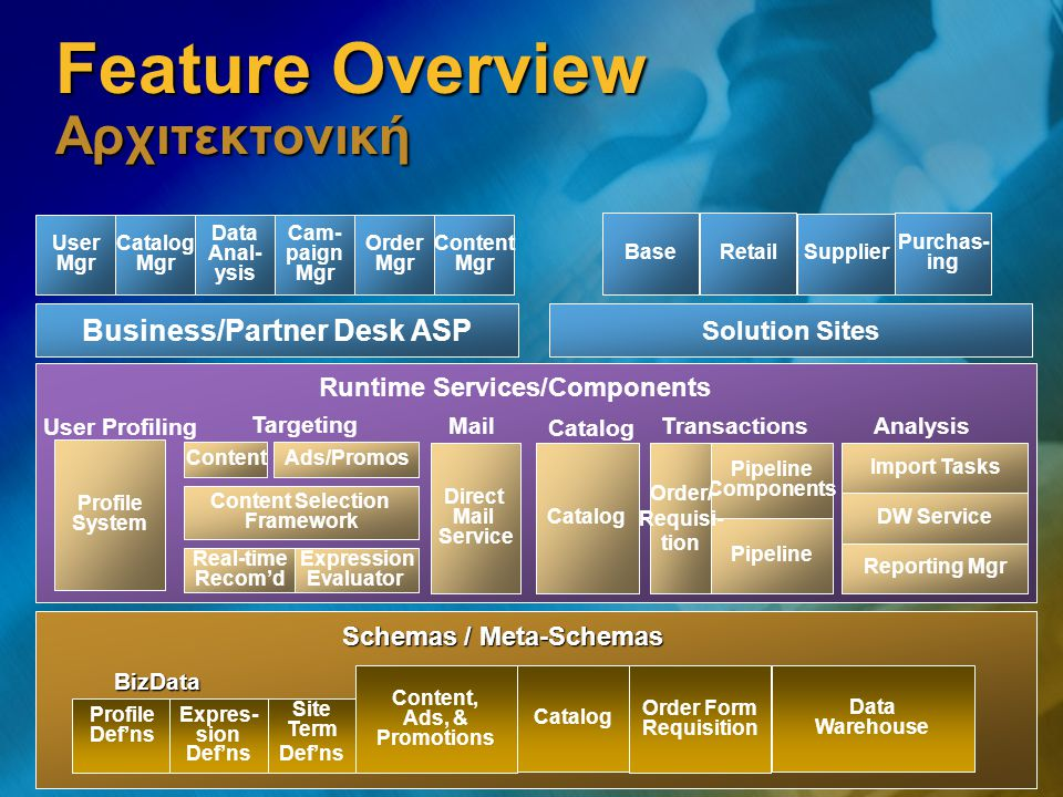 Feature Overview Αρχιτεκτονική Business/Partner Desk ASP User Mgr Catalog Mgr Data Anal- ysis Cam- paign Mgr Order Mgr Solution Sites BaseRetail Purchas- ing Supplier Content Mgr Runtime Services/Components Expression Evaluator Real-time Recom'd Content Selection Framework ContentAds/Promos Catalog Pipeline Components Order/ Requisi- tion Import Tasks DW Service Reporting Mgr Targeting TransactionsAnalysis Direct Mail Service Mail Profile System User Profiling Catalog Order Form Requisition Content, Ads, & Promotions Catalog Data Warehouse Profile Def'ns Expres- sion Def'ns Site Term Def'ns BizData Schemas / Meta-Schemas