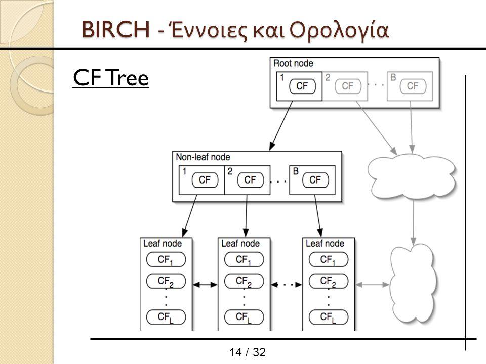 14 / 32 BIRCH - Έννοιες και Ορολογία CF Tree