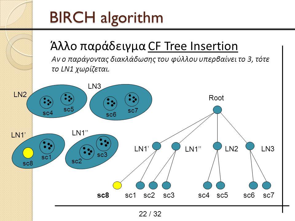22 / 32 Αν ο παράγοντας διακλάδωσης του φύλλου υπερβαίνει το 3, τότε το LN1 χωρίζεται. sc8sc1 Root LN1'LN2LN3 sc3sc2sc4sc5sc7sc6 sc7 sc6 LN3 sc5 sc4 L