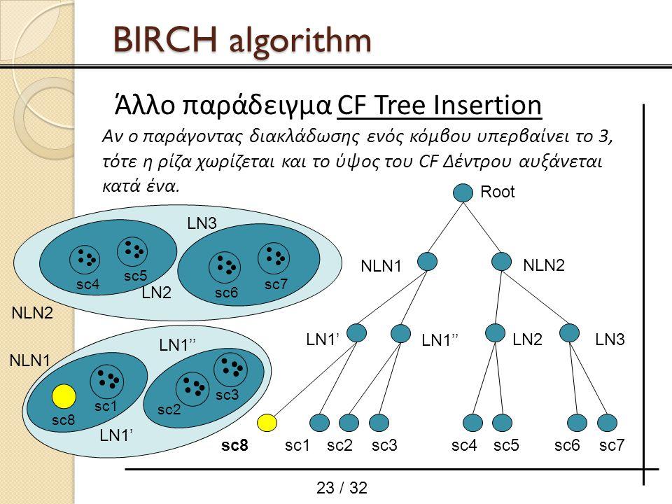 23 / 32 Αν ο παράγοντας διακλάδωσης ενός κόμβου υπερβαίνει το 3, τότε η ρίζα χωρίζεται και το ύψος του CF Δέντρου αυξάνεται κατά ένα. sc8sc1 Root LN1'