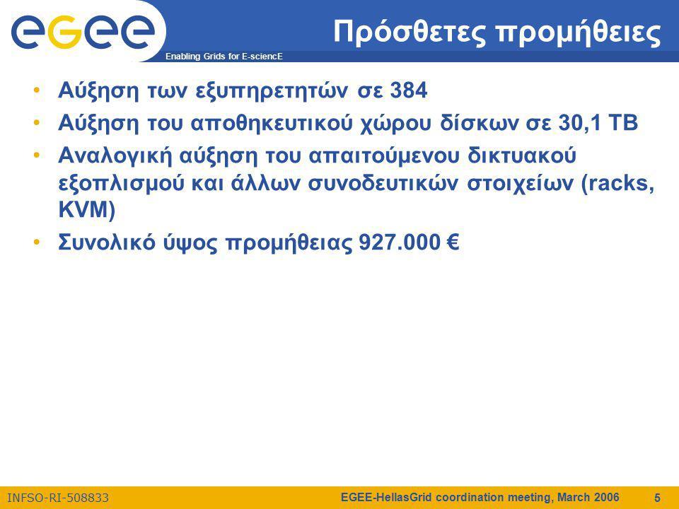 Enabling Grids for E-sciencE INFSO-RI-508833 EGEE-HellasGrid coordination meeting, March 2006 5 Πρόσθετες προμήθειες Αύξηση των εξυπηρετητών σε 384 Αύξηση του αποθηκευτικού χώρου δίσκων σε 30,1 ΤΒ Αναλογική αύξηση του απαιτούμενου δικτυακού εξοπλισμού και άλλων συνοδευτικών στοιχείων (racks, KVM) Συνολικό ύψος προμήθειας 927.000 €