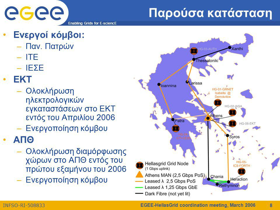 Enabling Grids for E-sciencE INFSO-RI-508833 EGEE-HellasGrid coordination meeting, March 2006 8 Παρούσα κατάσταση Ενεργοί κόμβοι: –Παν.