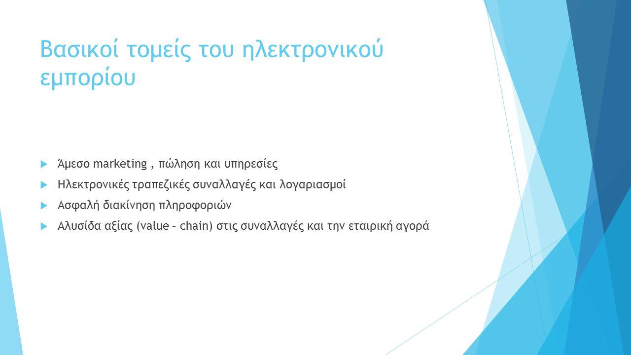 Μορφές ηλεκτρονικού εμπορίου  Business to business (B2B) – Επιχείρηση προς επιχείρηση  Βusiness to consumer (Β2C) – Επιχείρηση προς καταναλωτή  Mobile e-Commerce – Ηλεκτρονικό τηλεφωνικό εμπόριο  Consumer to consumer (C2C) – Καταναλωτής προς καταναλωτή  Business to government (B2G) – Επιχείρηση προς κυβέρνηση  Mobile commerce – Κινητό εμπόριο