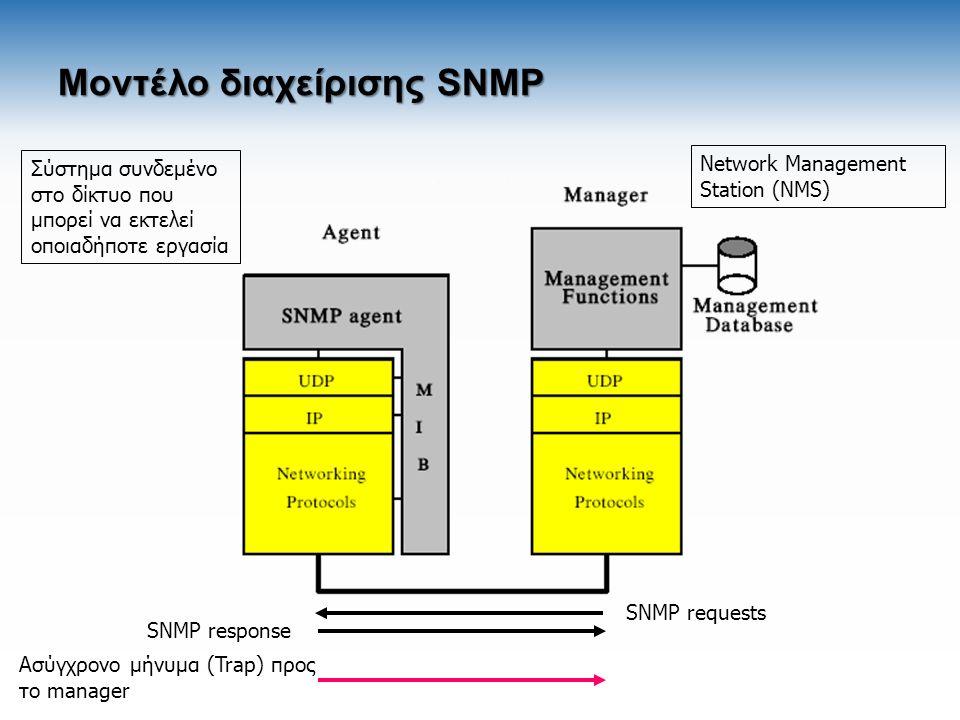 Μοντέλο διαχείρισης SNMP Σύστημα συνδεμένο στο δίκτυο που μπορεί να εκτελεί οποιαδήποτε εργασία Network Management Station (NMS) SNMP requests SNMP re