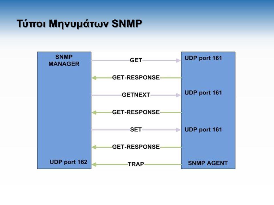 Structure of Management Information (SMI) Γλώσσα ορισμού δεδομένων για τη γενική περιγραφή της δομής που πρέπει να έχει μια MIB.