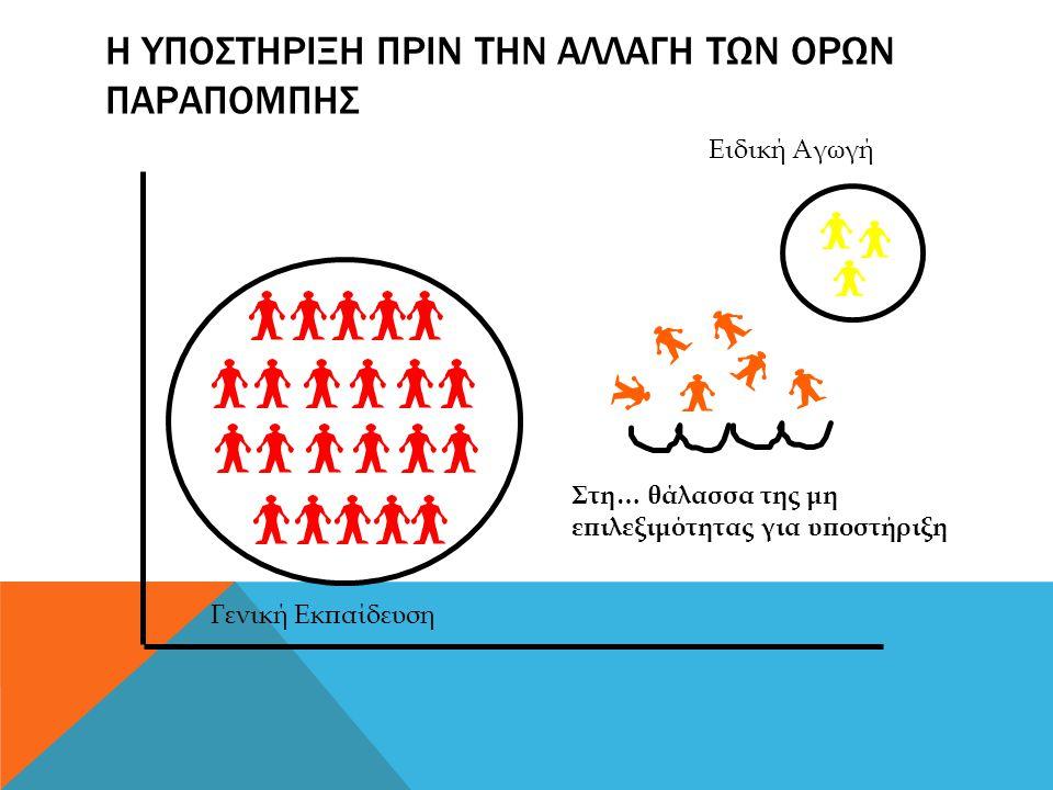 Η ΥΠΟΣΤΗΡΙΞΗ ΠΡΙΝ ΤΗΝ ΑΛΛΑΓΗ ΤΩΝ ΟΡΩΝ ΠΑΡΑΠΟΜΠΗΣ Στη… θάλασσα της μη επιλεξιμότητας για υποστήριξη Ειδική Αγωγή Γενική Εκπαίδευση