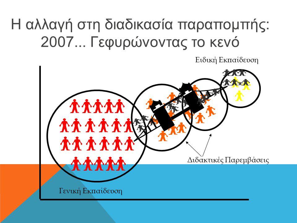 Η αλλαγή στη διαδικασία παραπομπής: 2007... Γεφυρώνοντας το κενό Ειδική Εκπαίδευση Γενική Εκπαίδευση Διδακτικές Παρεμβάσεις