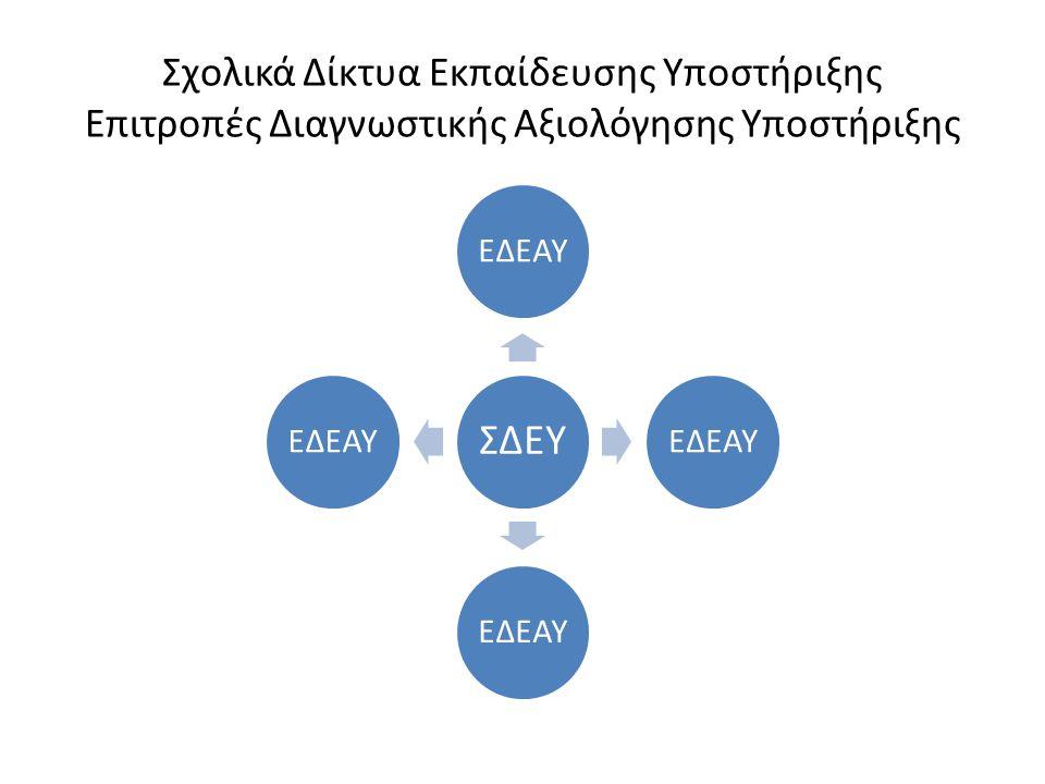 Σχολικά Δίκτυα Εκπαίδευσης Υποστήριξης Επιτροπές Διαγνωστικής Αξιολόγησης Υποστήριξης ΣΔΕΥ ΕΔΕΑΥ